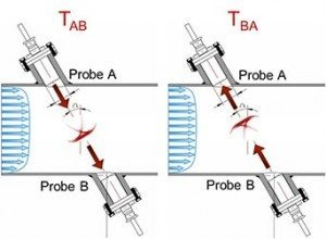 Measurement principle with insertion probes